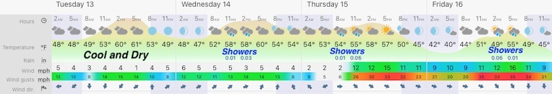 April 12 weather forecast central Maryland