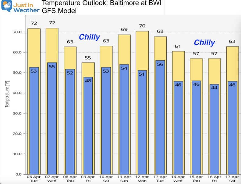April 6 weather temperature outlook