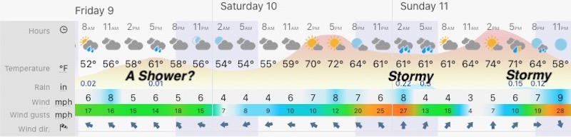 April 9 weather forecast central Maryland