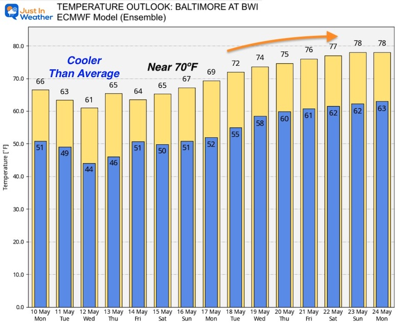 may-10-weather-forecast-temperature-outlook