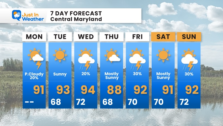 July_19_weather_forecast_7Day