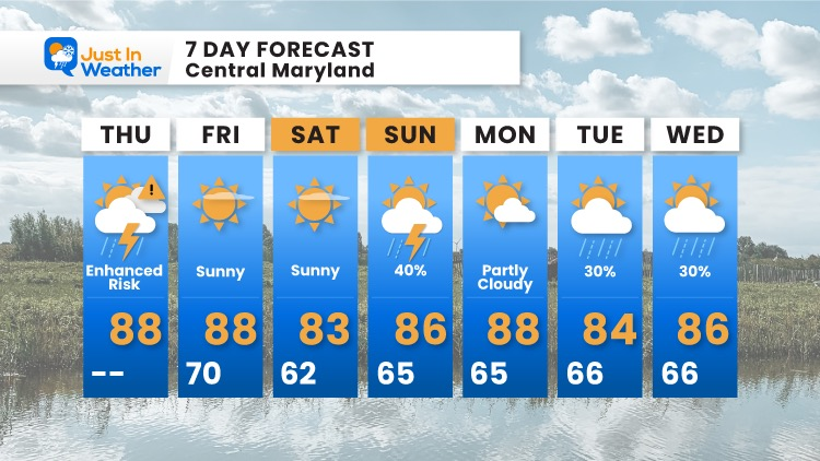 July_29_Weather_Forecast_7Day