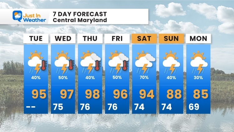 August_10_weather_forecast_7Day