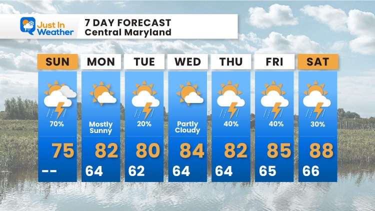 August_1_weather_forecast_7Day