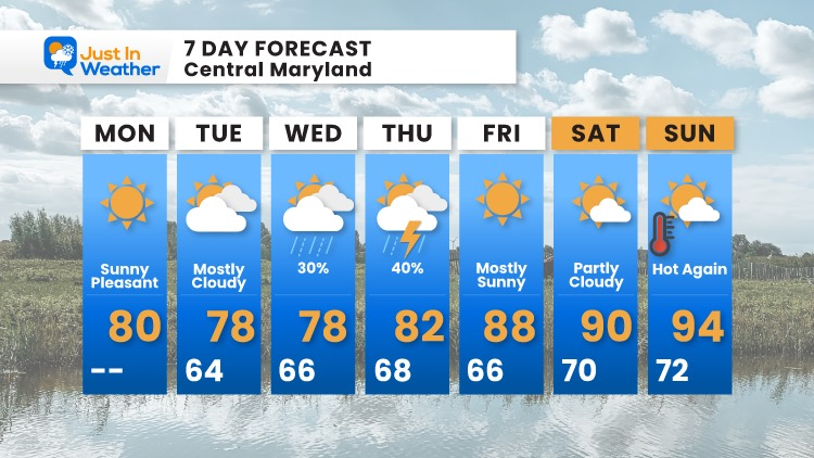 August_2_weather_forecast_7Day