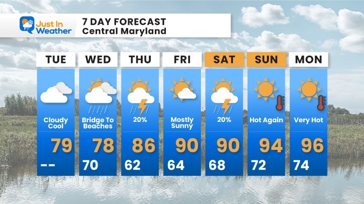 August_3_weather_forecast_7Day