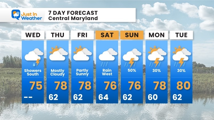 october-6-weather-forecast-7-day